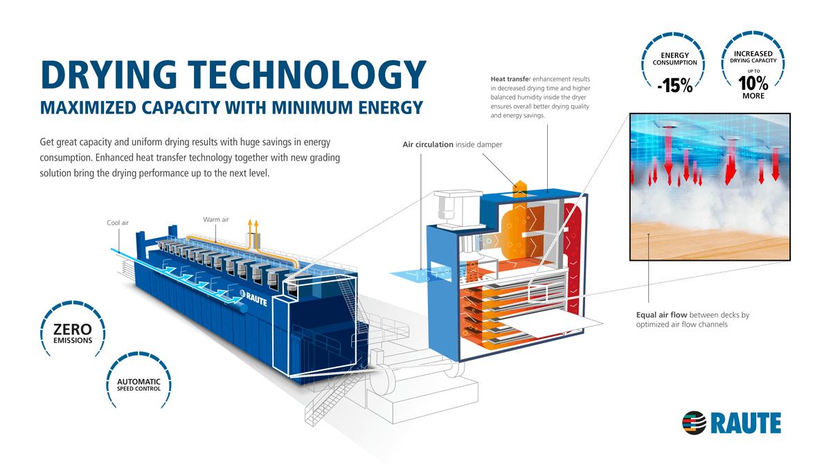 Drying technology – Maximized capacity with minimum energy