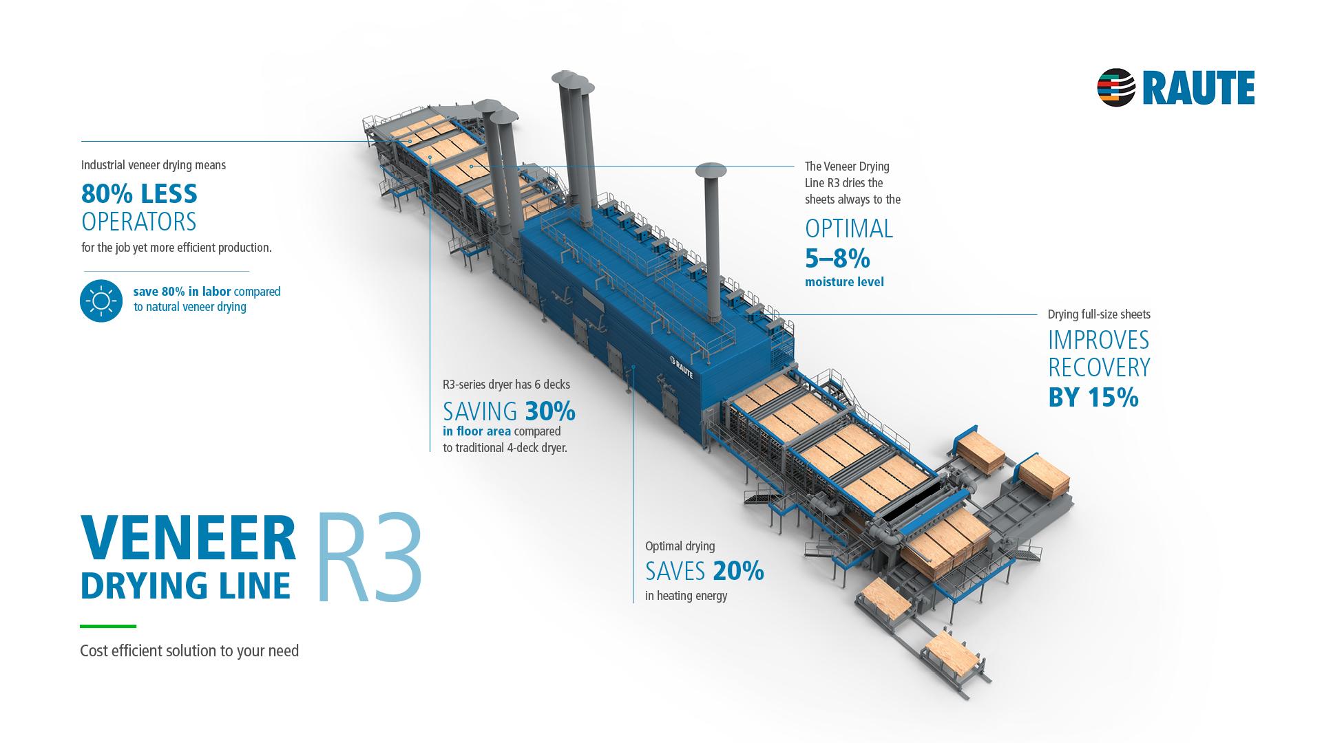 Raute Veneer Drying Line R3 infographic Avidly